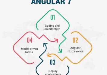 Enhance your Angular7 employee learning and development skill | KVCH 9