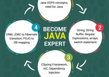 Java Industrial Training by KVCH | 6 Months Industrial Training in JAVA 3
