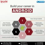 6 Months Industrial Training in Android in Delhi| 100% Job Assistance 2