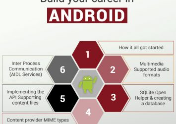 6 Months Industrial Training in Android in Delhi| 100% Job Assistance 9
